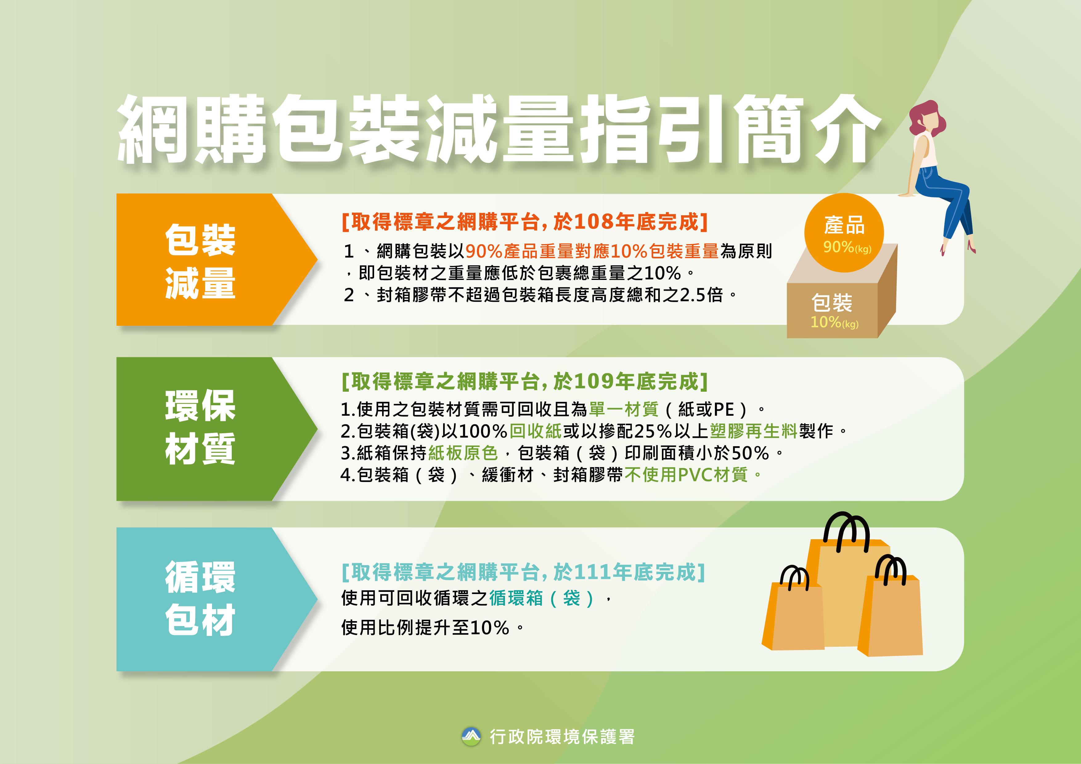 網購包裝減量指引簡介