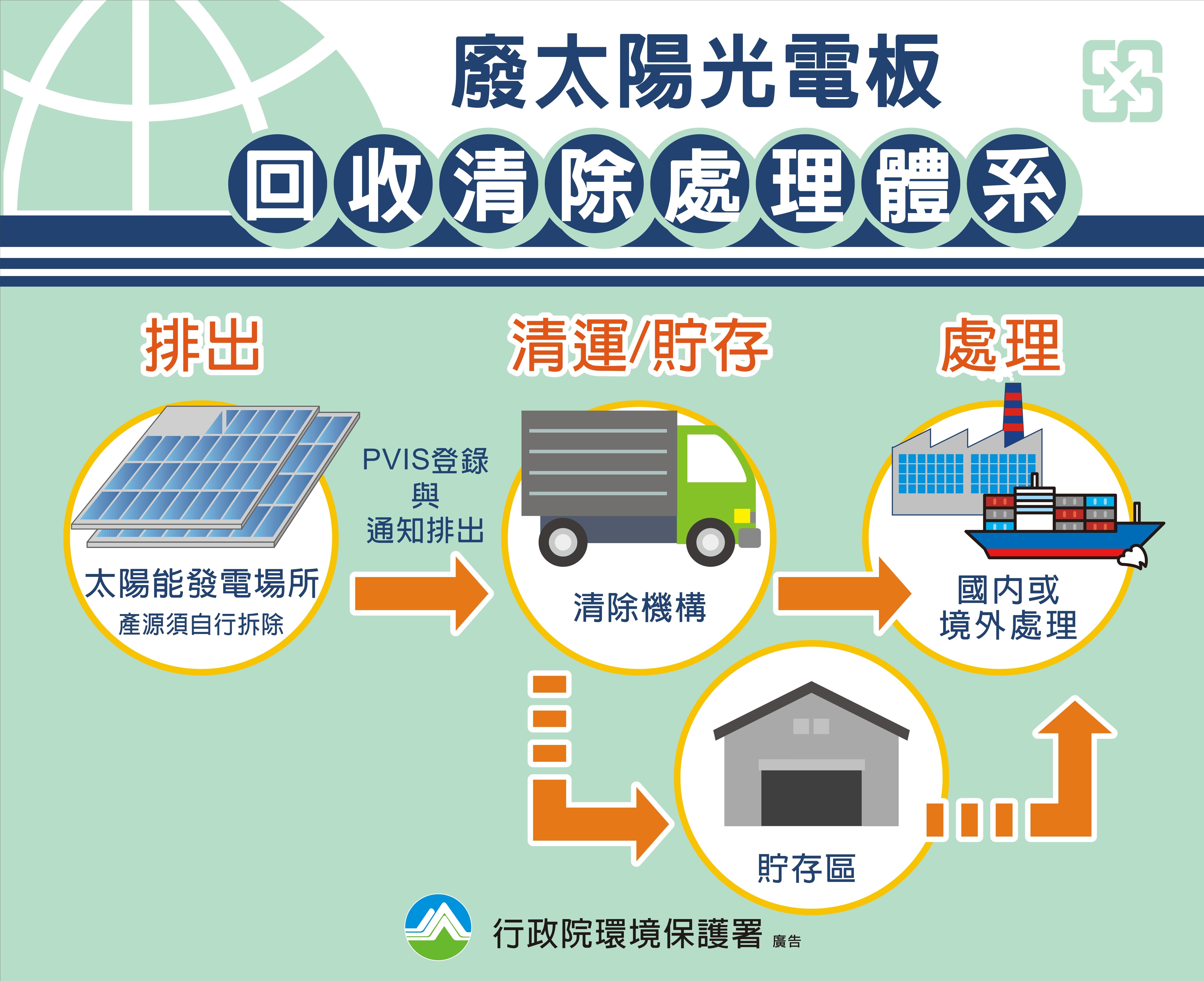 廢太陽能光電板流程圖