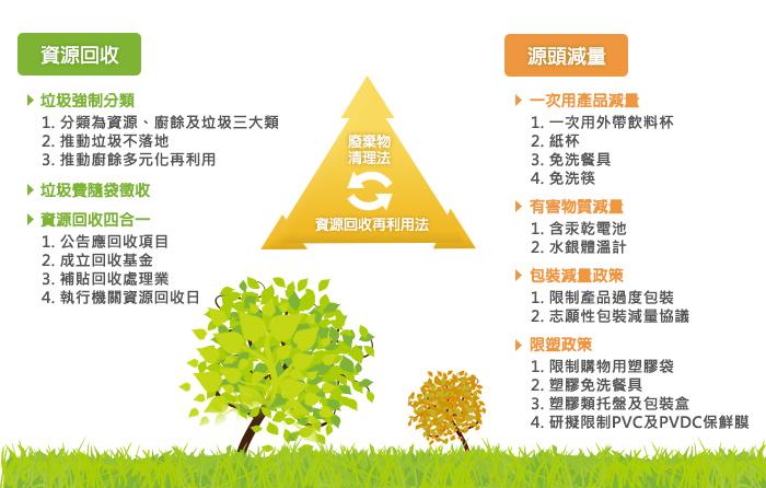 廢棄物清理法及資源回收再利用法之說明:請參考下方說明文字