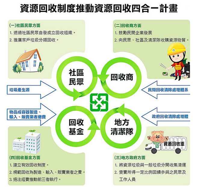 資源回收制度推動資源回收四合一計劃:請參考下方說明